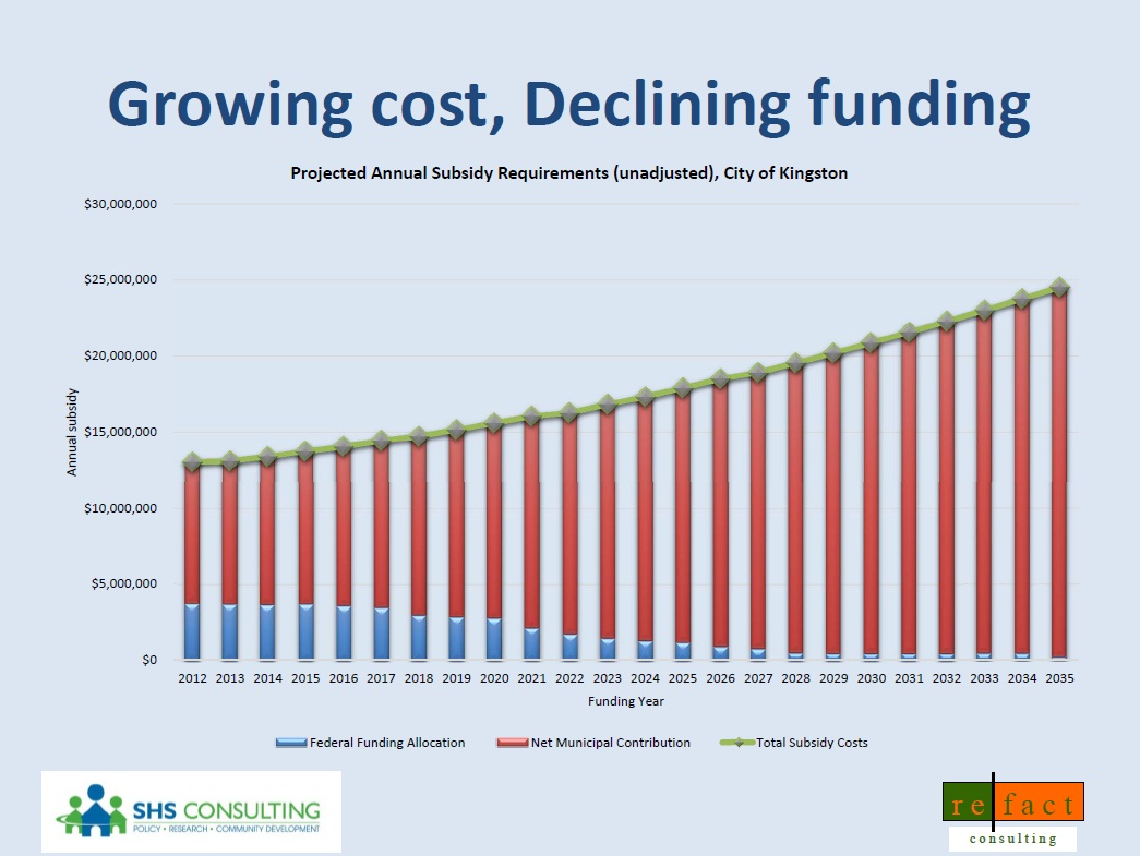 chart - affordable housing growing costs, declining funding